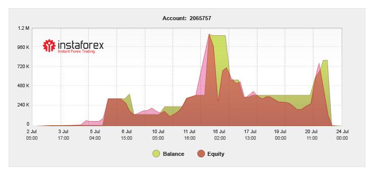 Миллион за две недели — с InstaForex это реально!